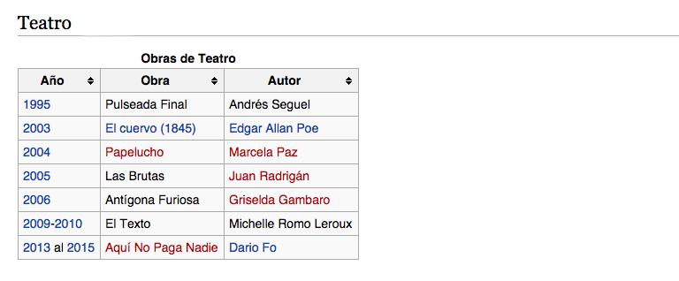 CV - Pablo Sotomayor Prat - Teatro
