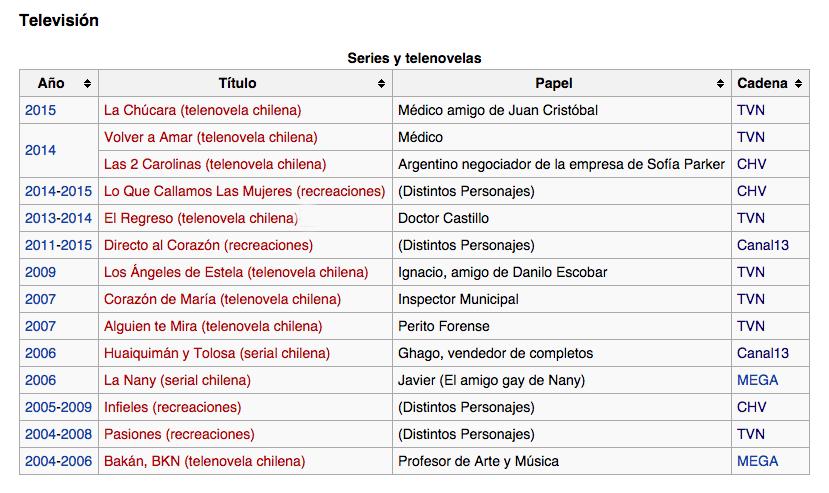 CV - Pablo Sotomayor Prat - Televisión